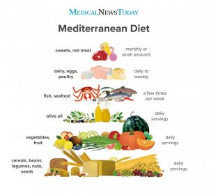 An infographic describing the Mediterranean Diet - eating for mental health